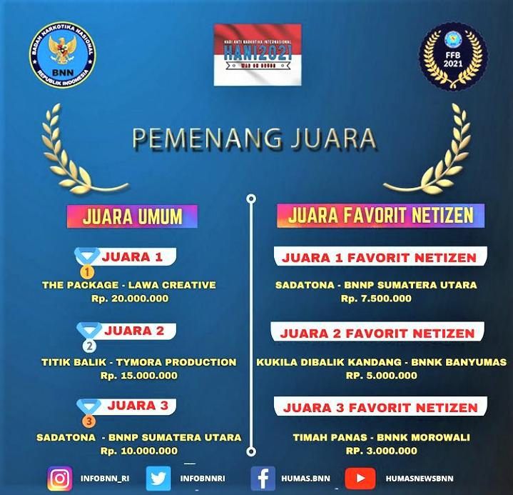 Pengumuman Juara Festival Film Pendek BNN RI 2021